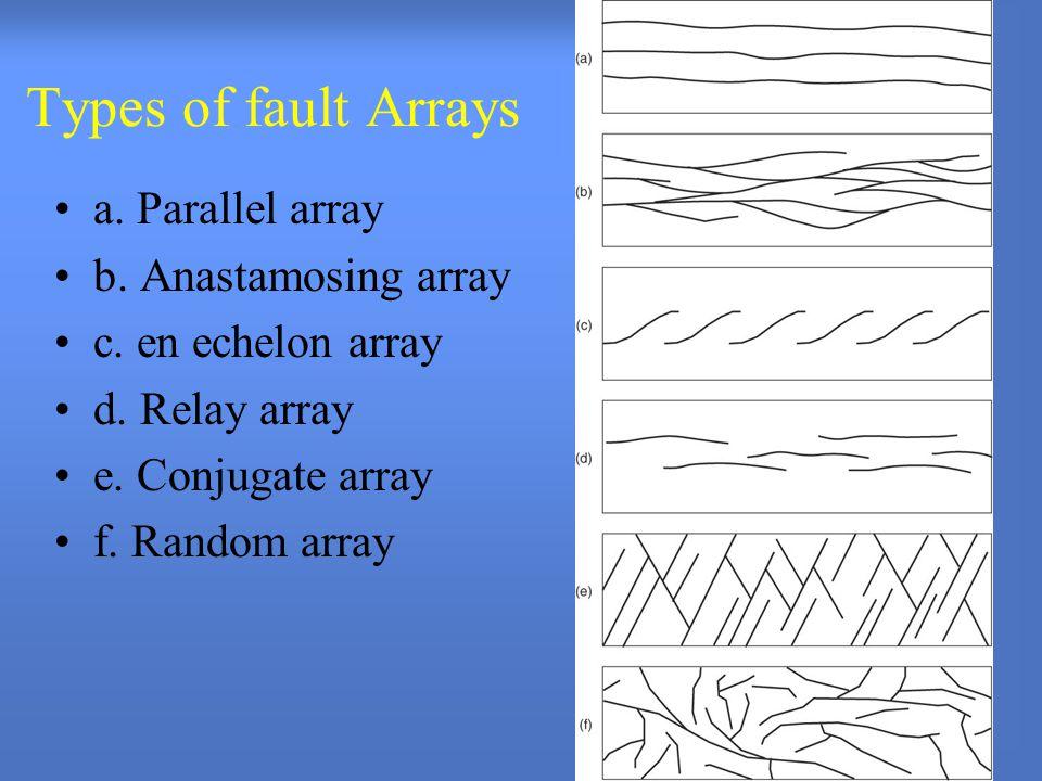 Types of fault Arrays a. Parallel array b. Anastamosing array