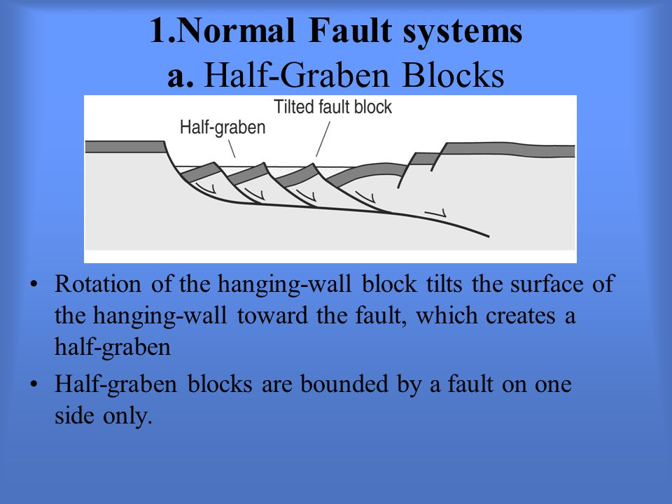 1.Normal Fault systems a. Half-Graben Blocks