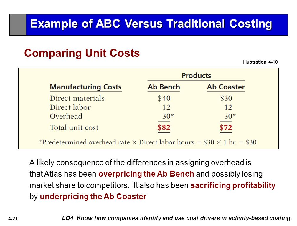 Example of ABC Versus Traditional Costing