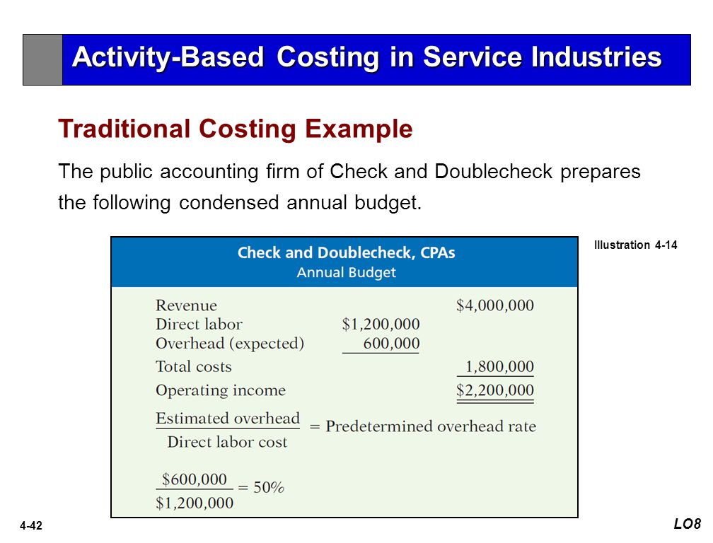 Activity-Based Costing in Service Industries