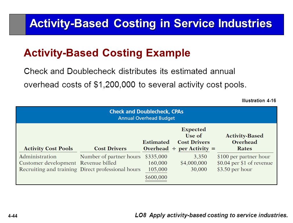 activity based costing of city services essay Based on the sales budget and raw-material budget, purchases and use of raw materials (mostly coffee beans) will total $6,000,000 the expected prime costs for one-pound bags of two of the company's products are as follows.