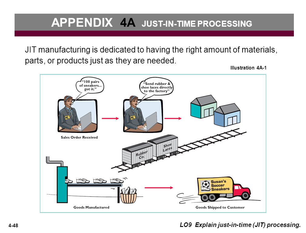 APPENDIX 4A JUST-IN-TIME PROCESSING