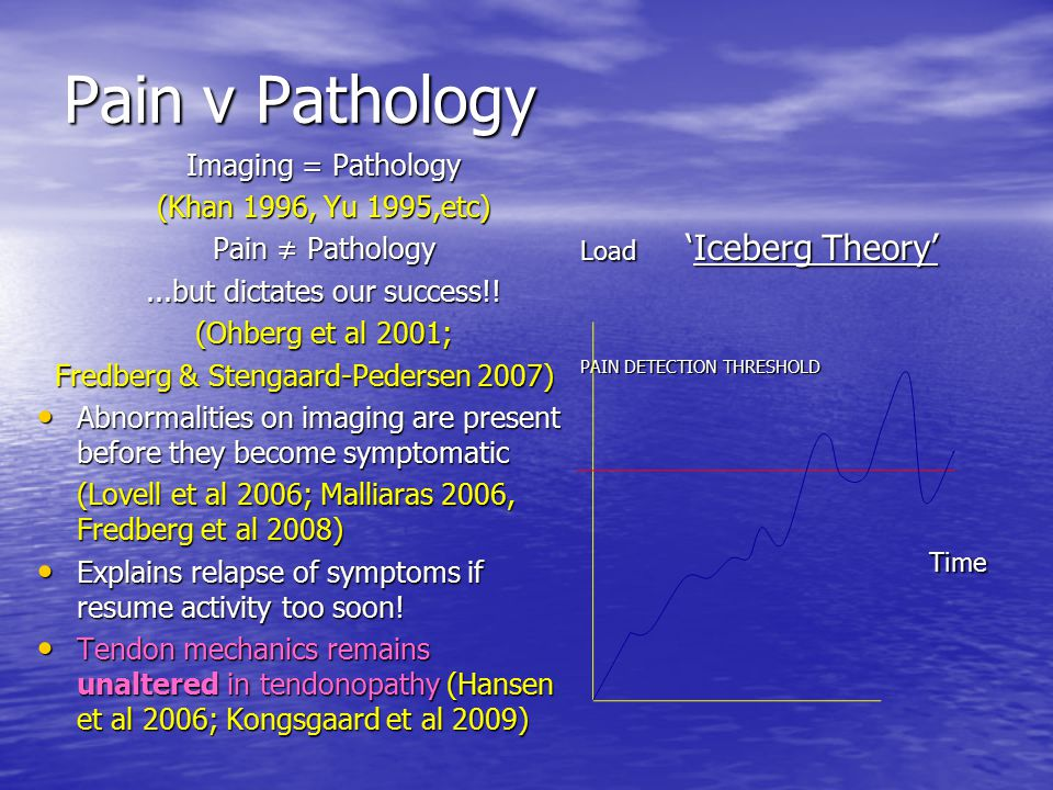 Pain v Pathology Time Imaging = Pathology (Khan 1996, Yu 1995,etc)