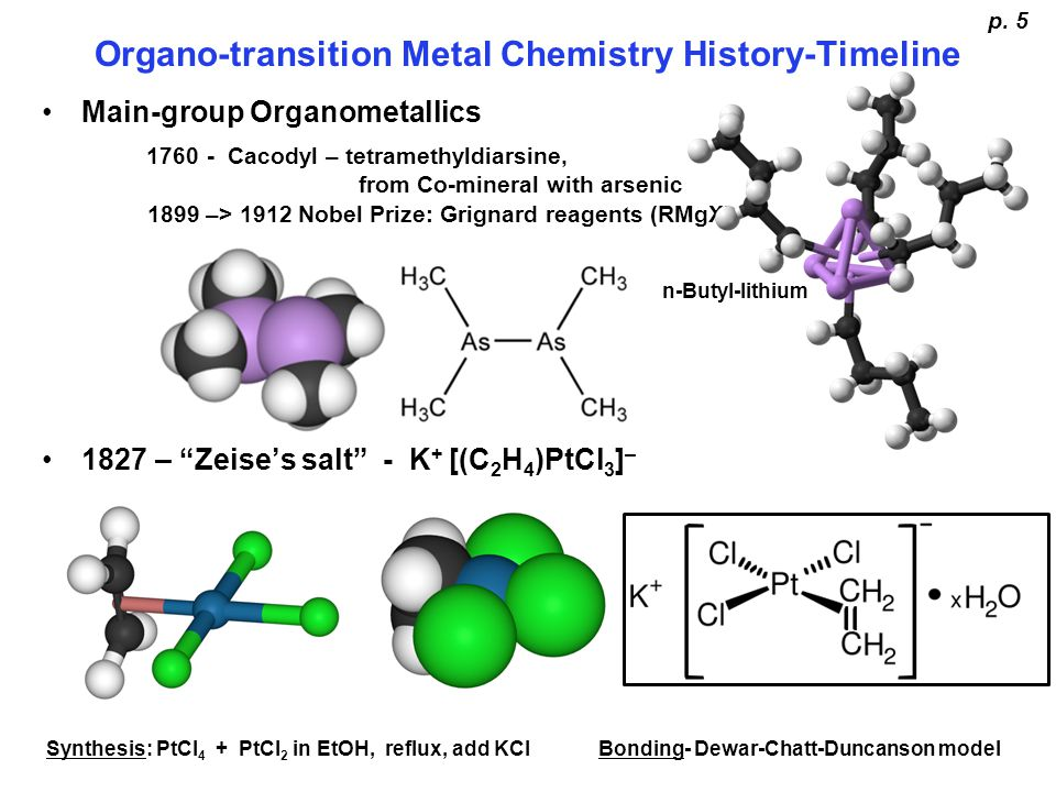 Organo-transition Metal Chemistry History-Timeline