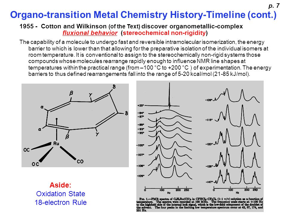Organo-transition Metal Chemistry History-Timeline (cont.)