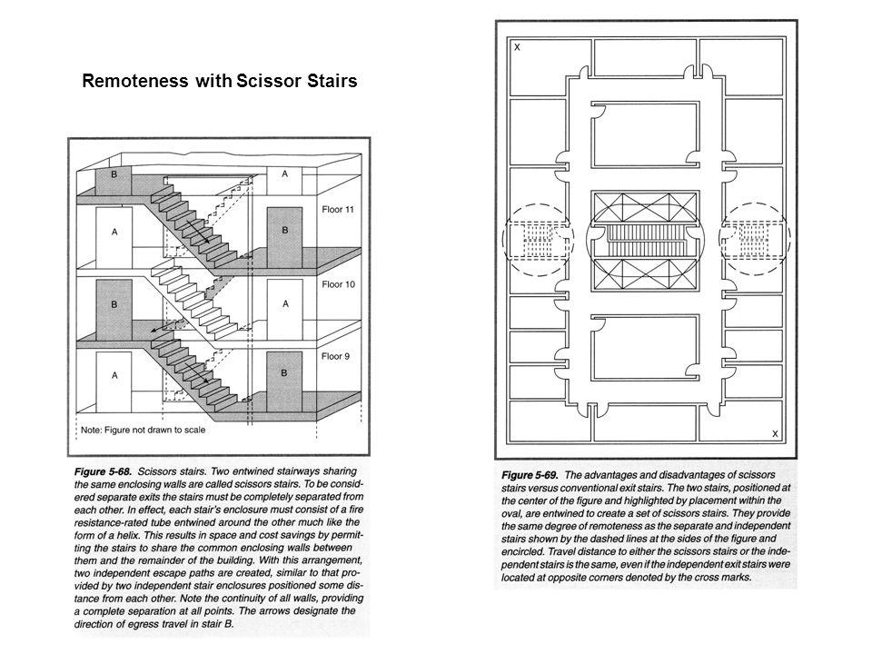 Remoteness with Scissor Stairs