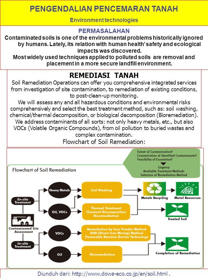 PENGENDALIAN PENCEMARAN TANAH Environment technologies