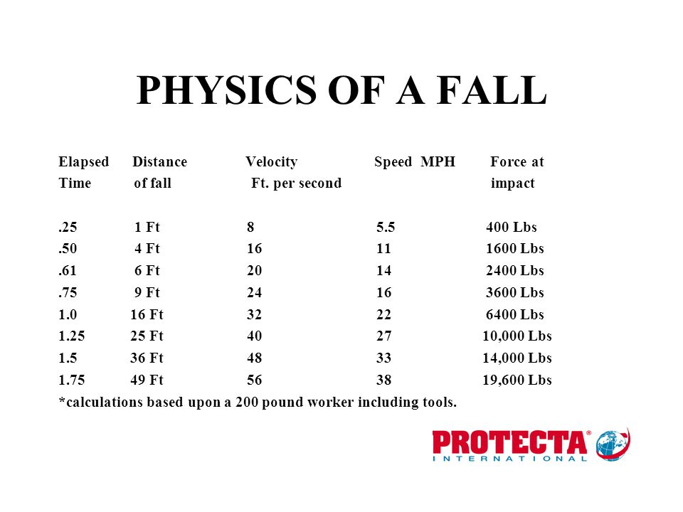 PHYSICS OF A FALL Elapsed Distance Velocity Speed MPH Force at