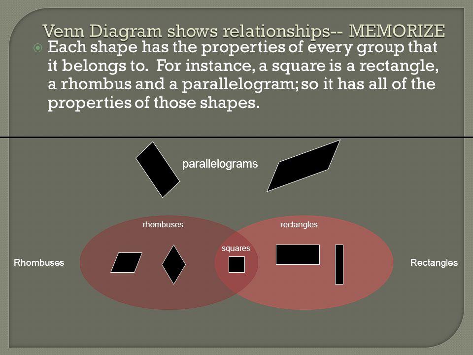 Venn Diagram shows relationships-- MEMORIZE