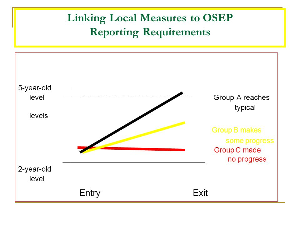 Linking Local Measures to OSEP Reporting Requirements