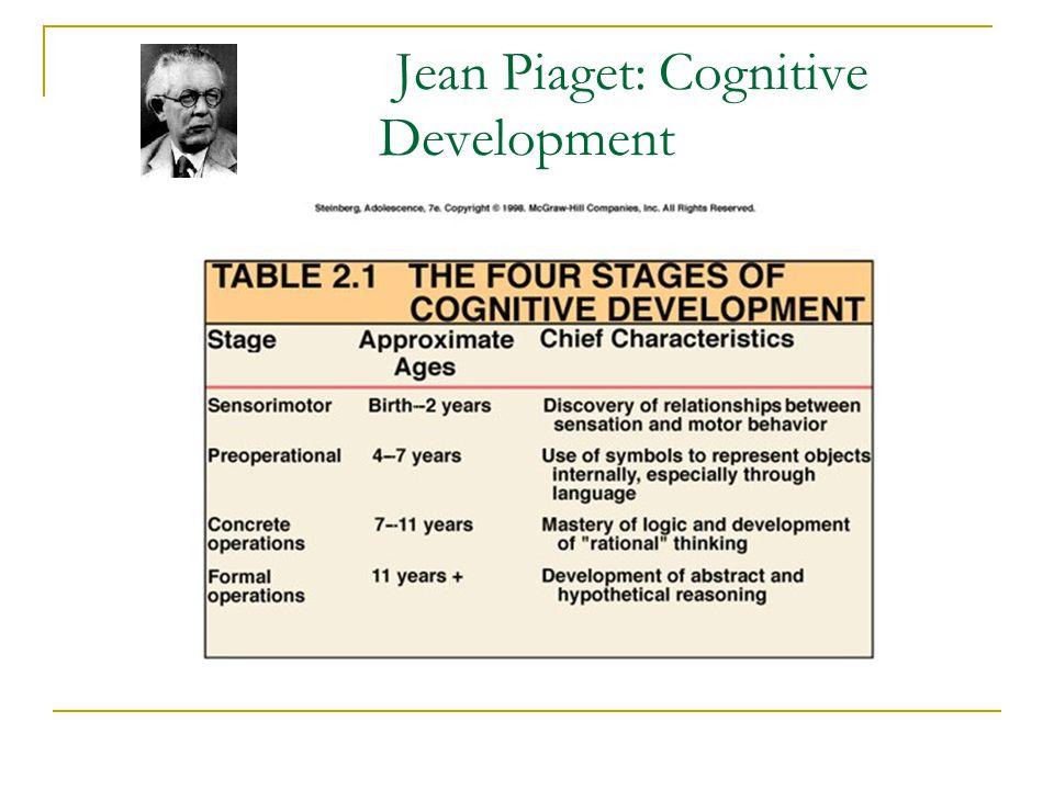 Jean Piaget: Cognitive Development