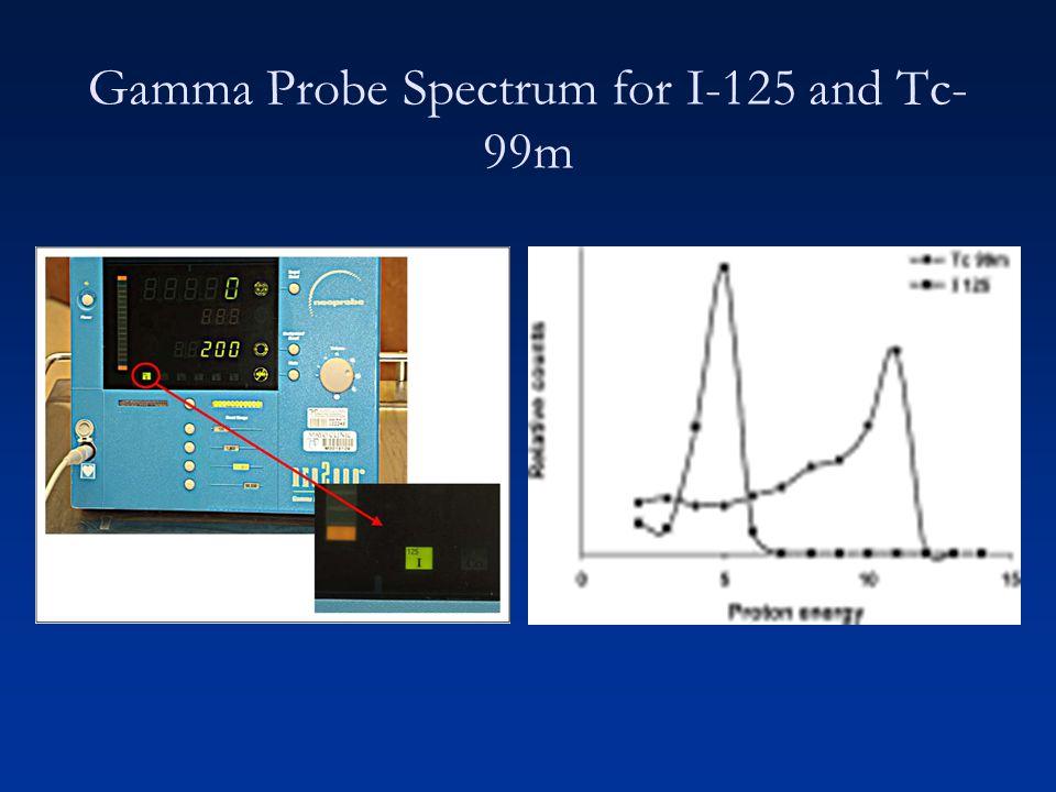 Gamma Probe Spectrum for I-125 and Tc-99m