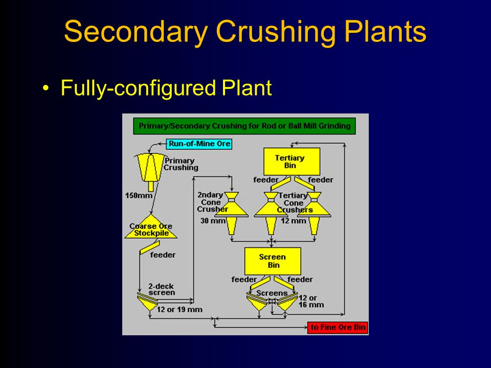 Secondary Crushing Plants