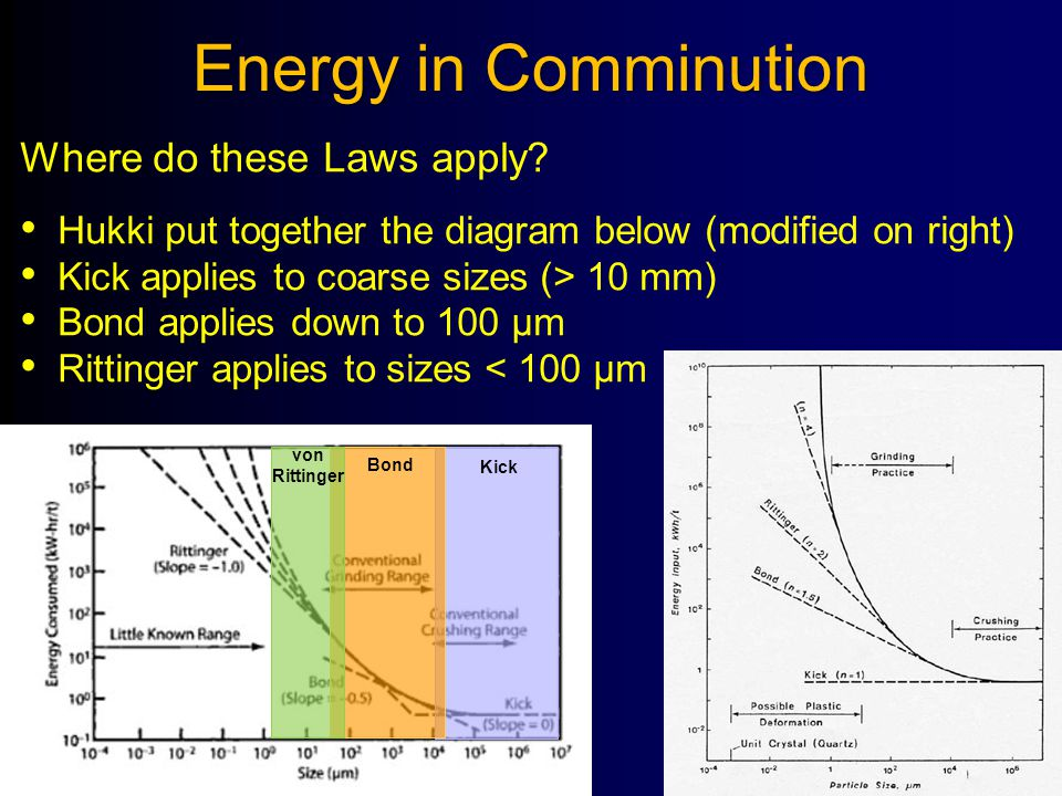 Energy in Comminution Where do these Laws apply