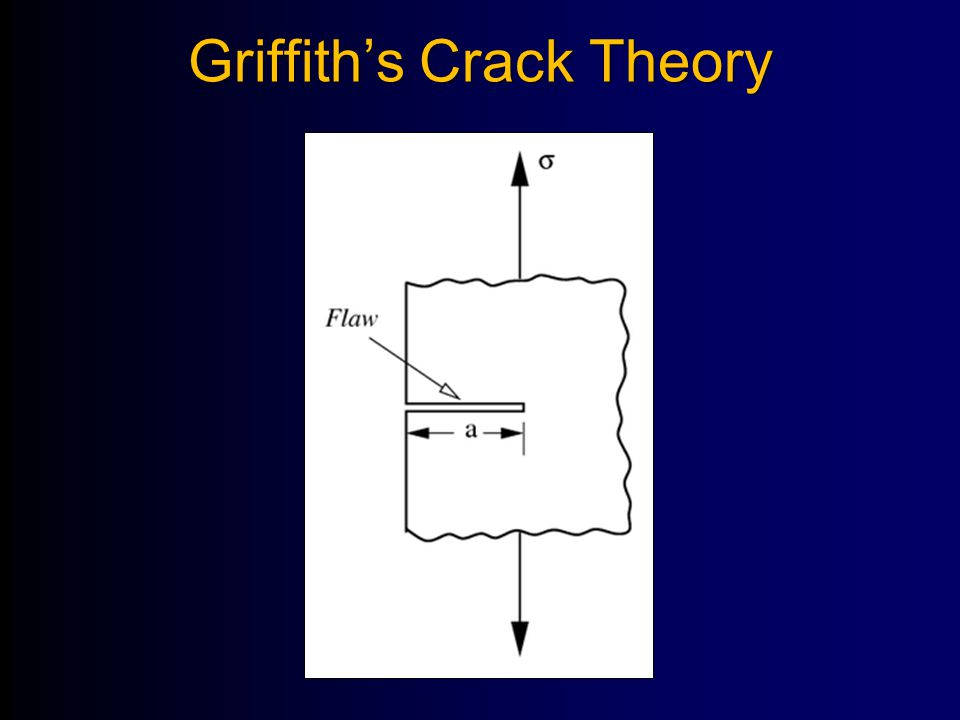 Griffith's Crack Theory