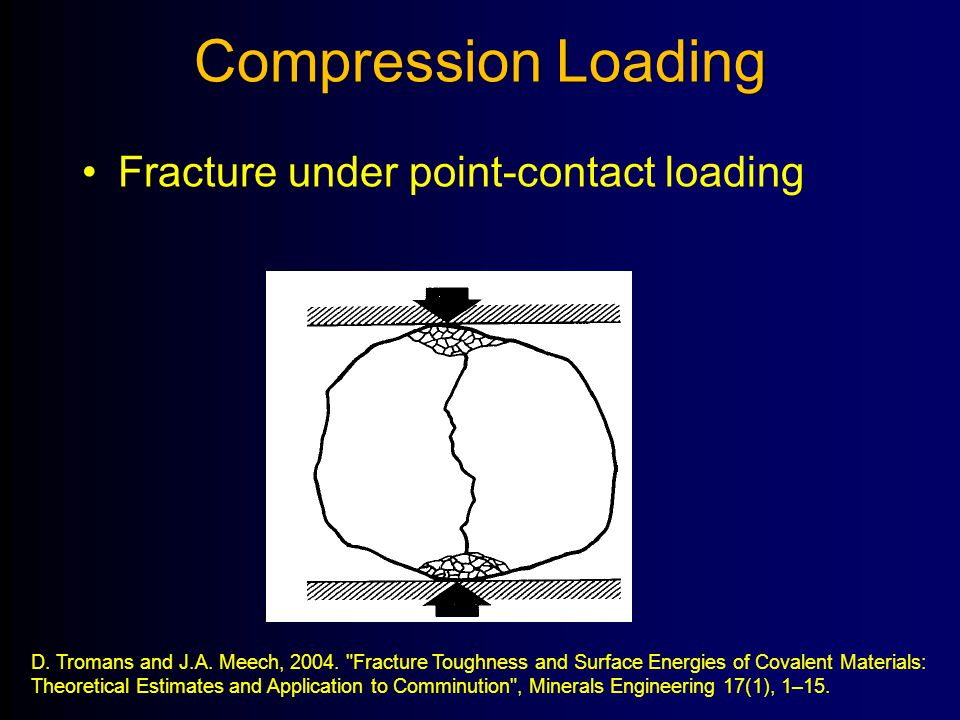 Compression Loading Fracture under point-contact loading