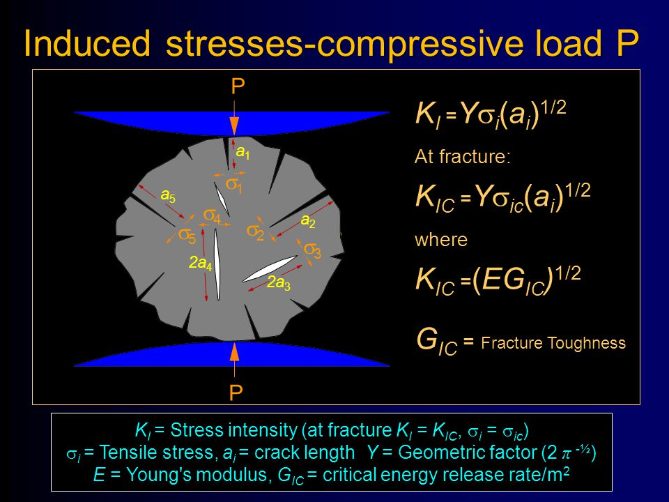 Induced stresses-compressive load P