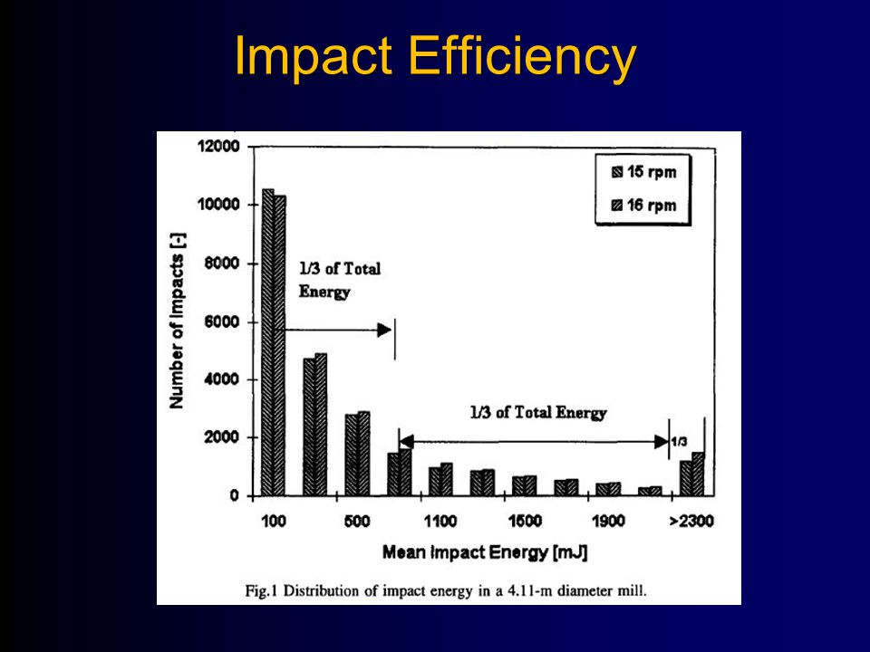 Impact Efficiency