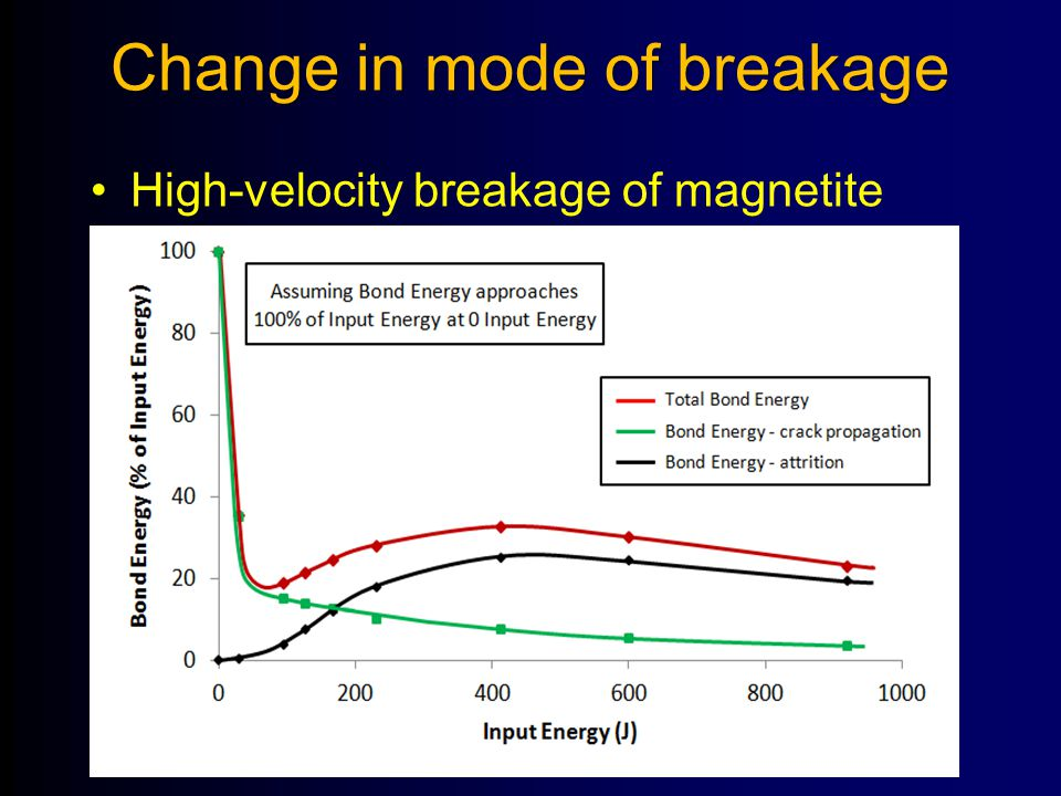 Change in mode of breakage