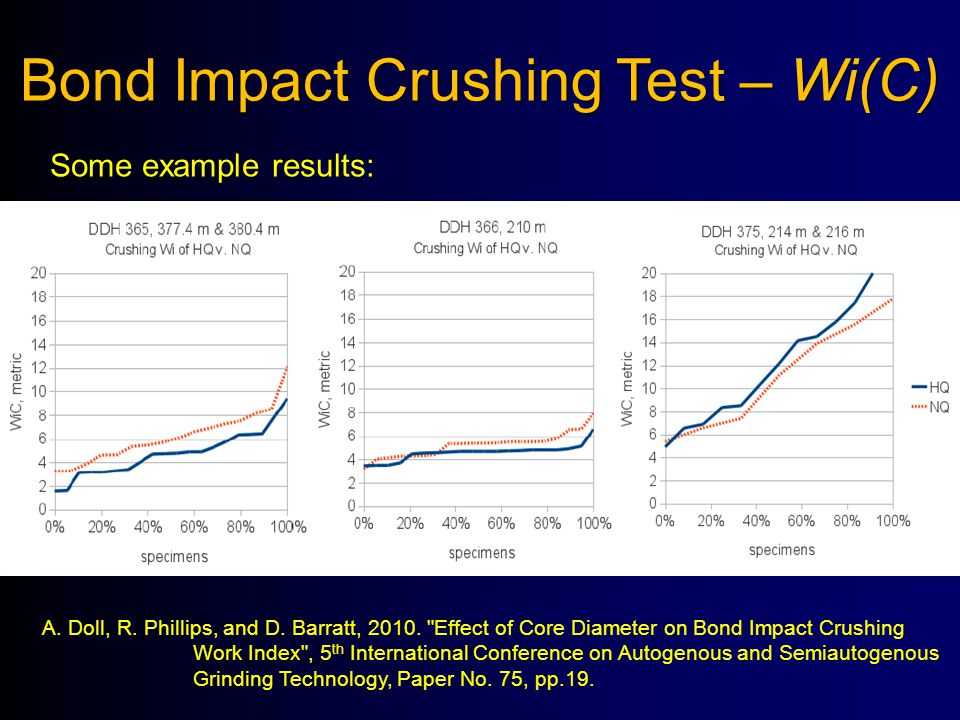 Bond Impact Crushing Test – Wi(C)