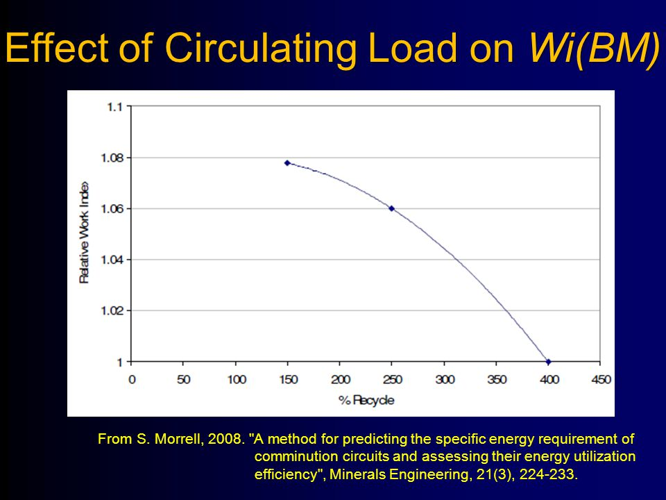 Effect of Circulating Load on Wi(BM)
