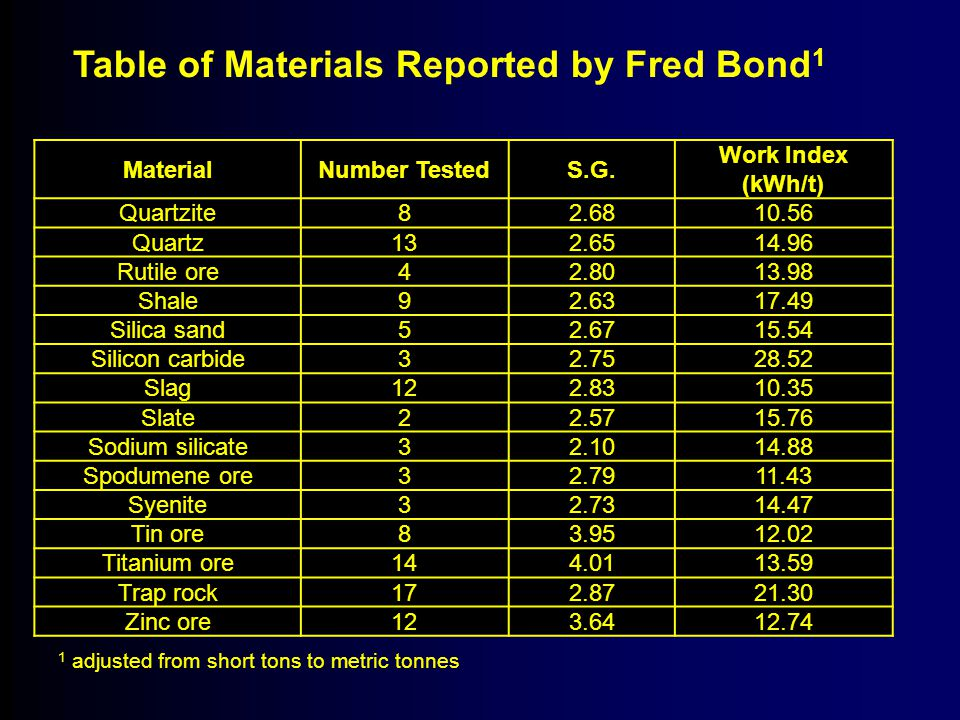 Table of Materials Reported by Fred Bond1