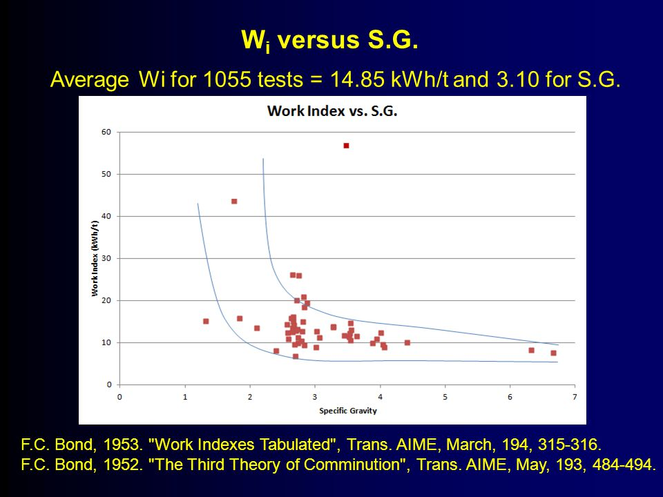 Wi versus S.G. Average Wi for 1055 tests = 14.85 kWh/t and 3.10 for S.G.