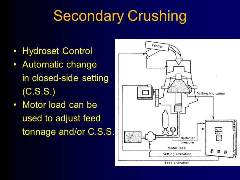 Secondary Crushing Hydroset Control Automatic change