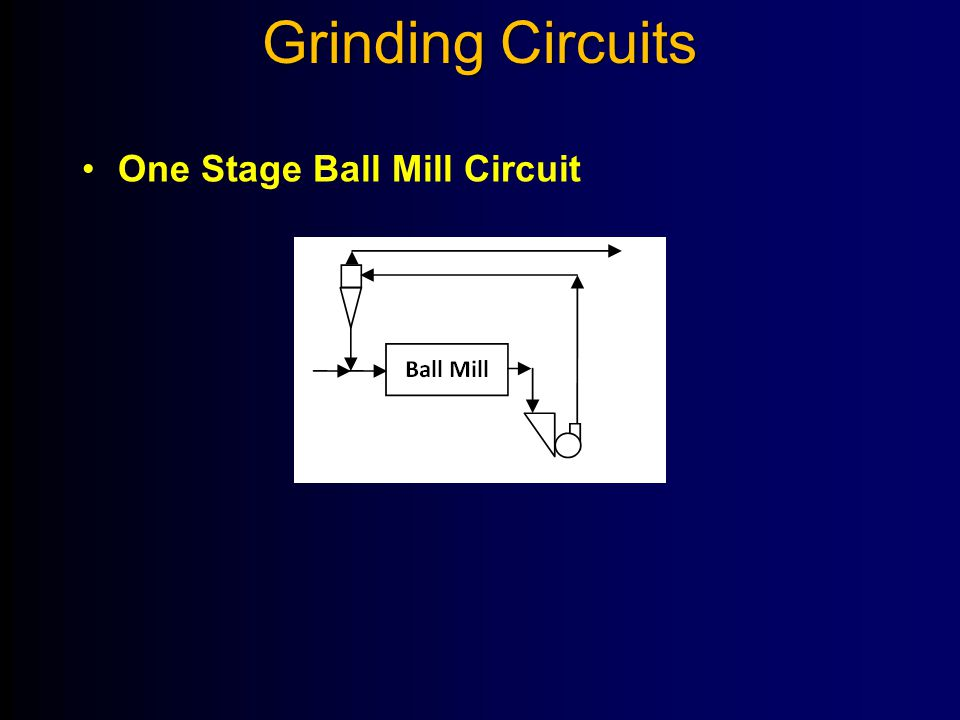 Grinding Circuits One Stage Ball Mill Circuit