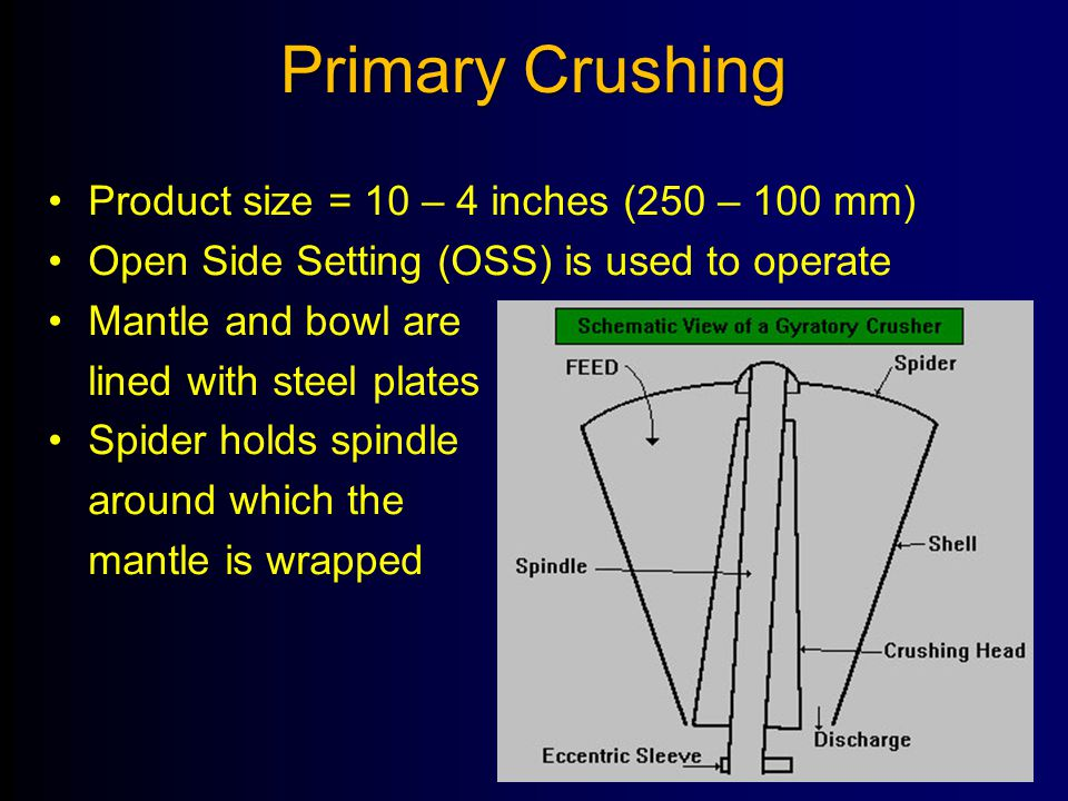 Primary Crushing Product size = 10 – 4 inches (250 – 100 mm)
