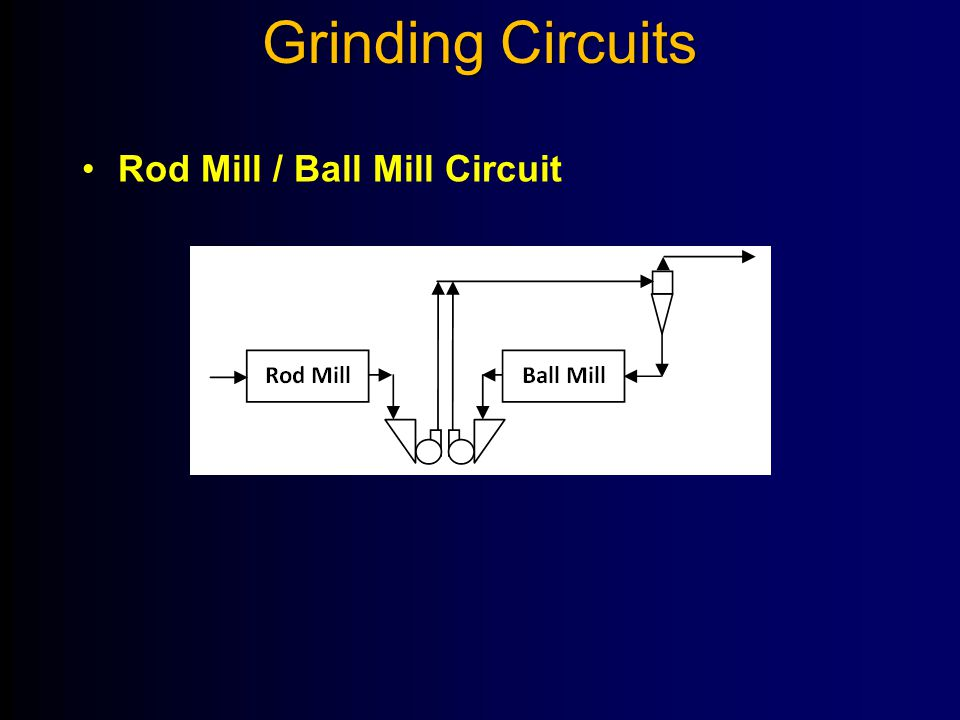 Grinding Circuits Rod Mill / Ball Mill Circuit