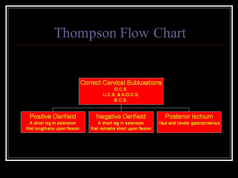 Thompson Flow Chart