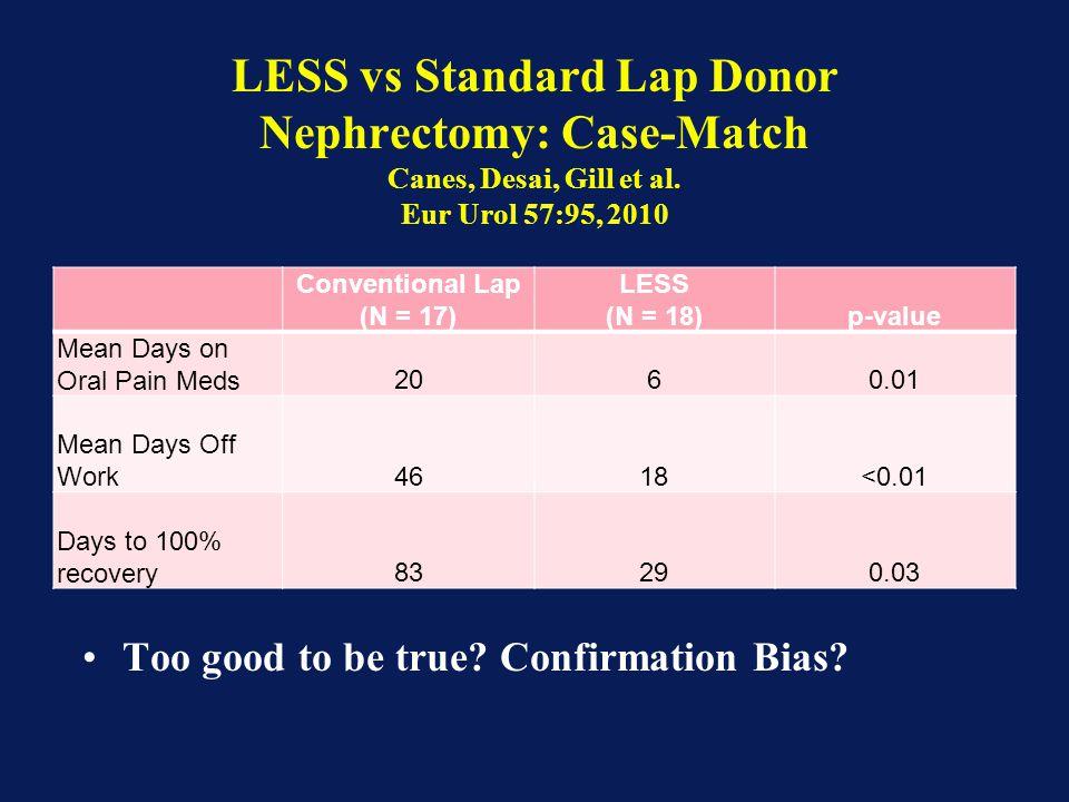 LESS vs Standard Lap Donor Nephrectomy: Case-Match Canes, Desai, Gill et al. Eur Urol 57:95, 2010