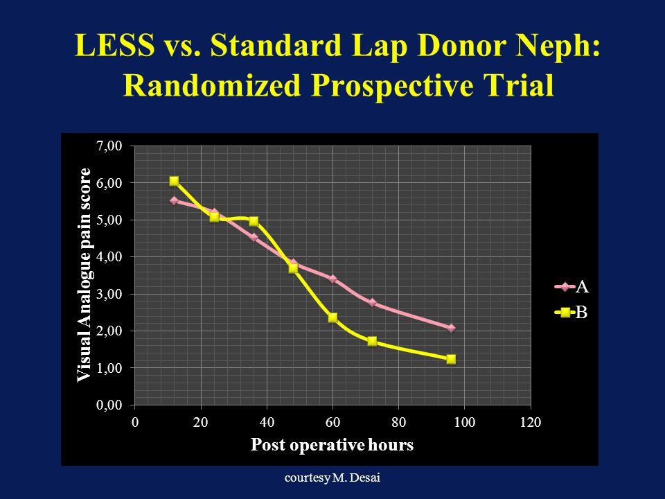 LESS vs. Standard Lap Donor Neph: Randomized Prospective Trial