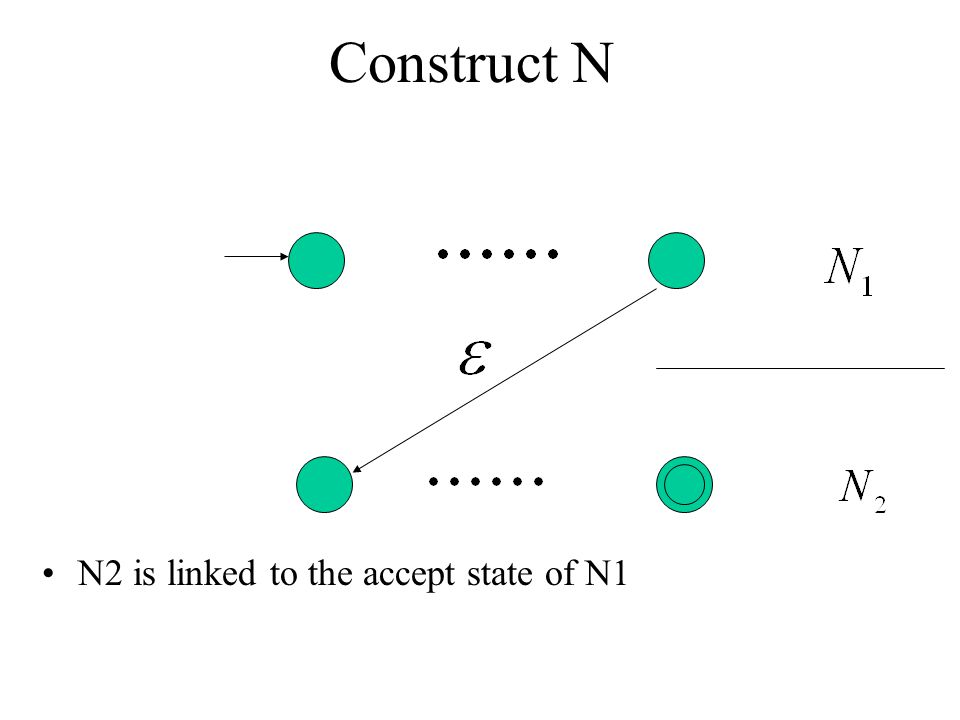 Construct N N2 is linked to the accept state of N1