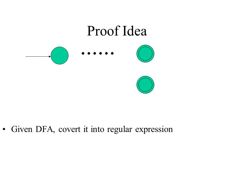 Proof Idea Given DFA, covert it into regular expression
