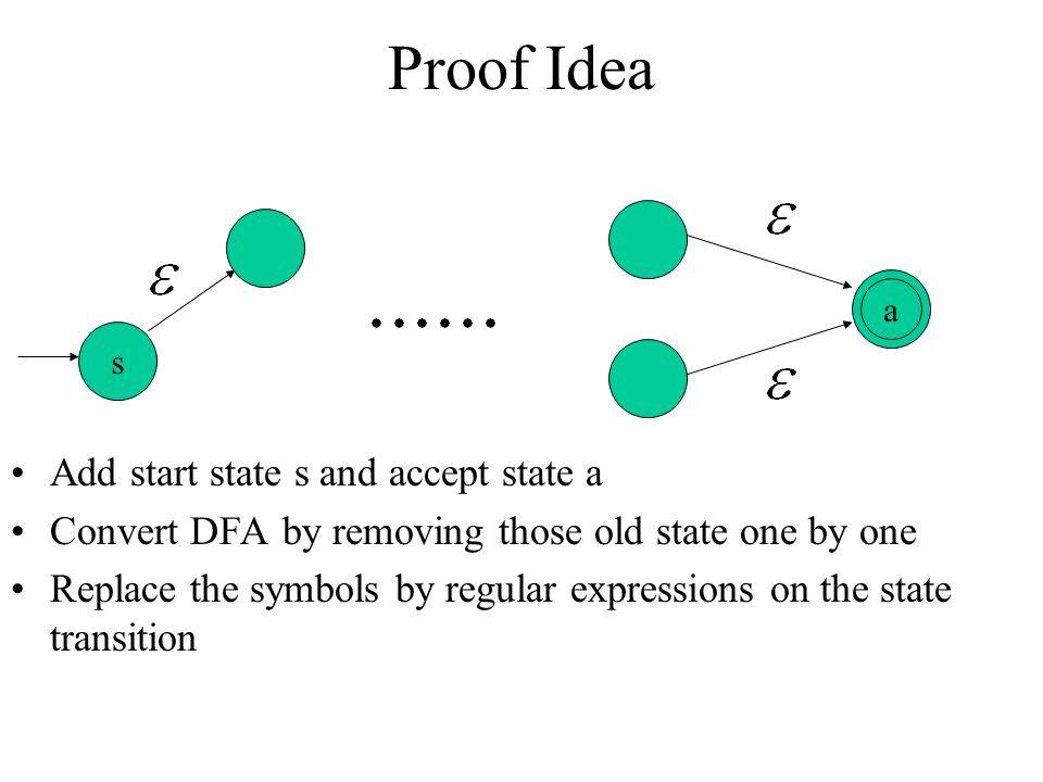 Proof Idea Add start state s and accept state a