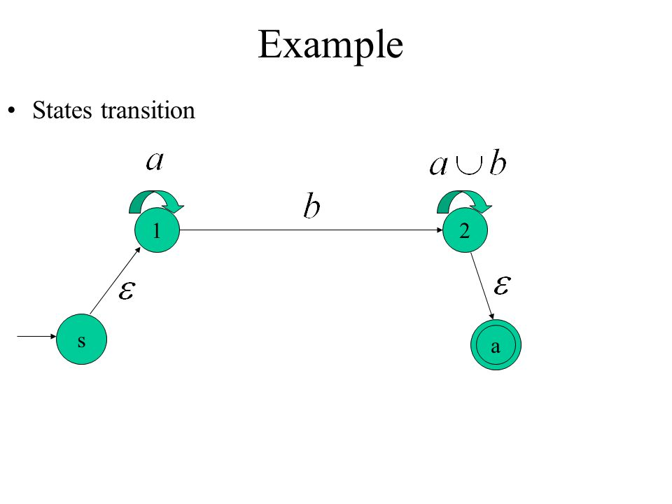 Example States transition 1 2 s a
