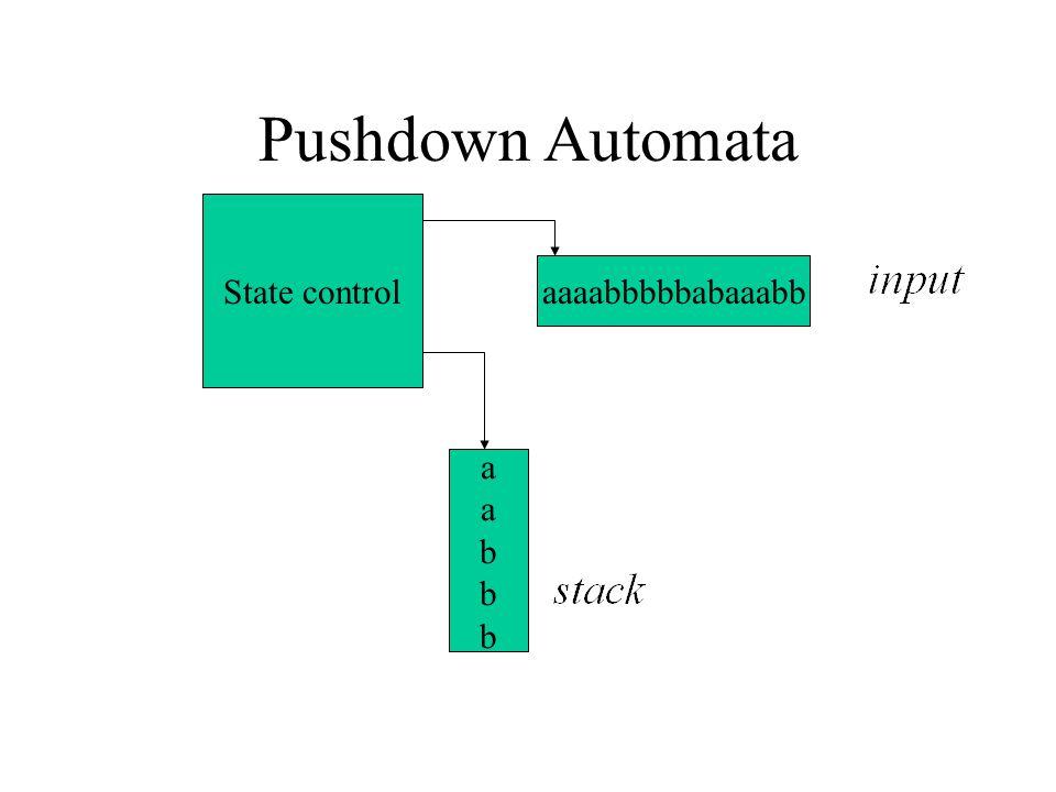 Pushdown Automata State control aaaabbbbbabaaabb a b