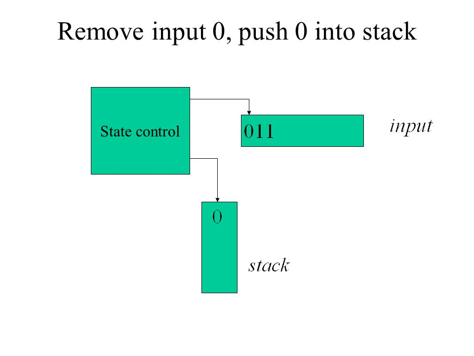 Remove input 0, push 0 into stack