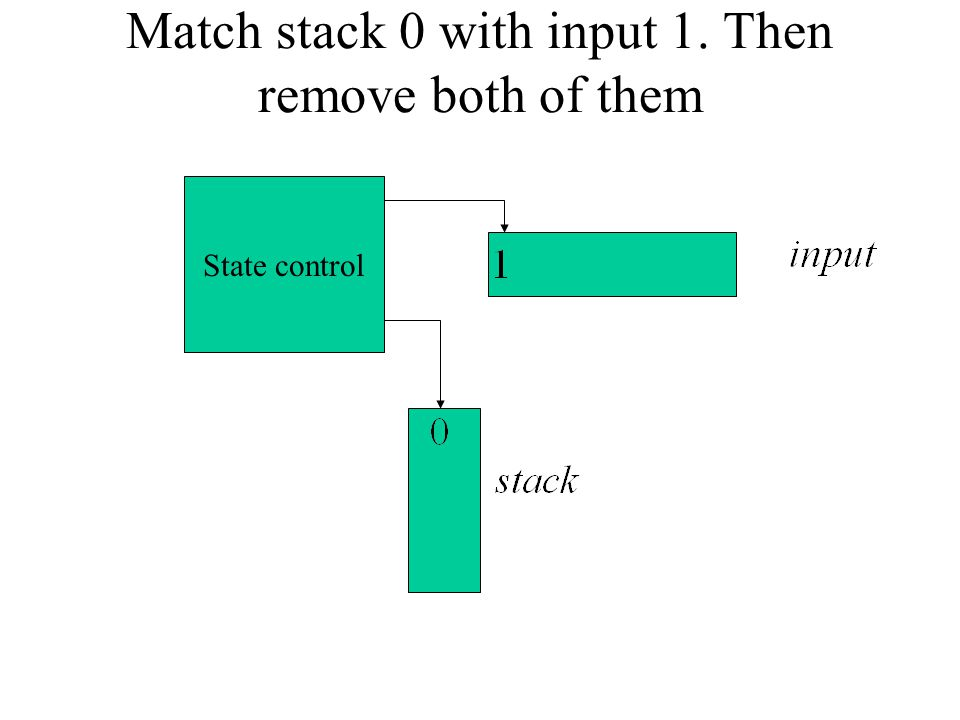 Match stack 0 with input 1. Then remove both of them