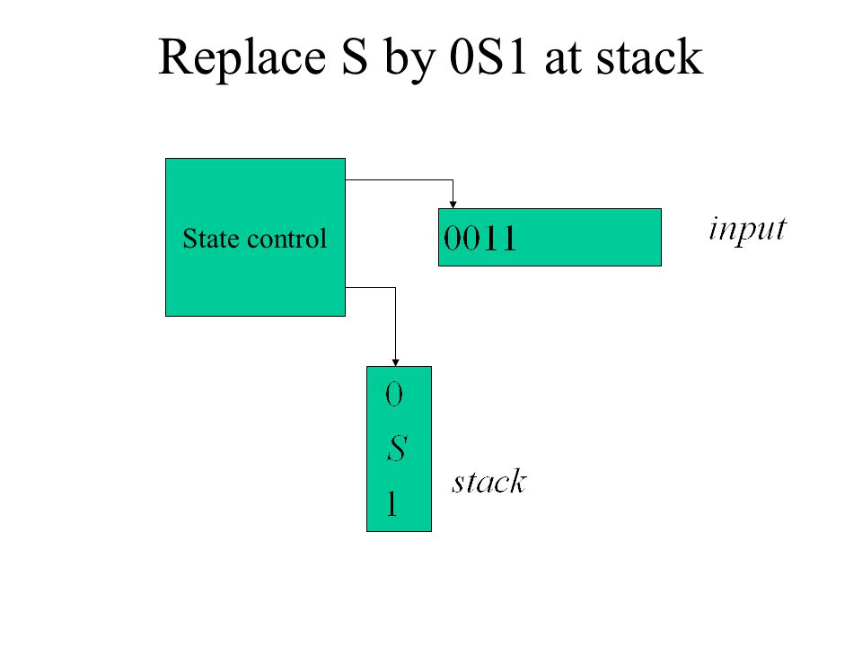 Replace S by 0S1 at stack State control