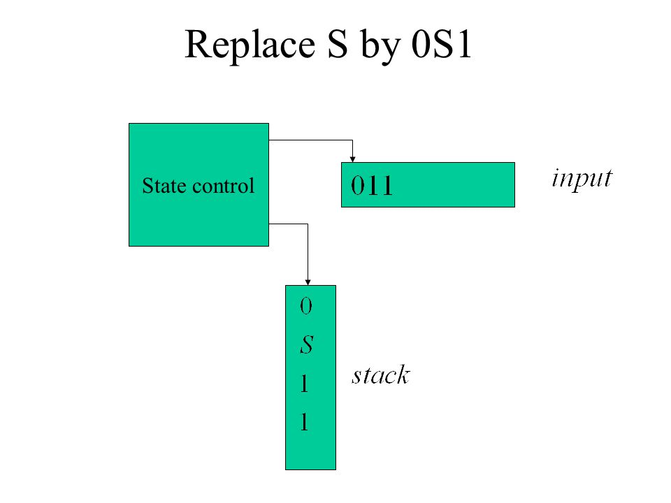 Replace S by 0S1 State control
