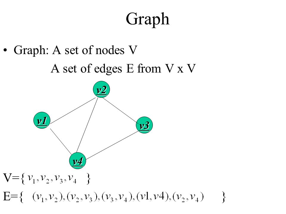 Graph Graph: A set of nodes V A set of edges E from V x V V={ } E={ }
