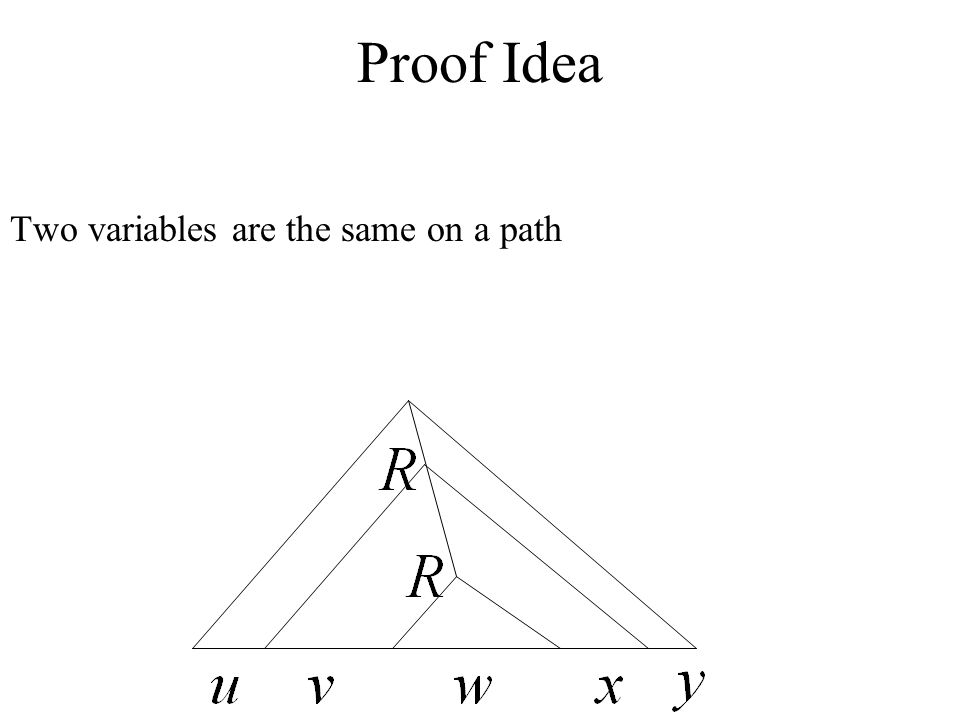 Proof Idea Two variables are the same on a path
