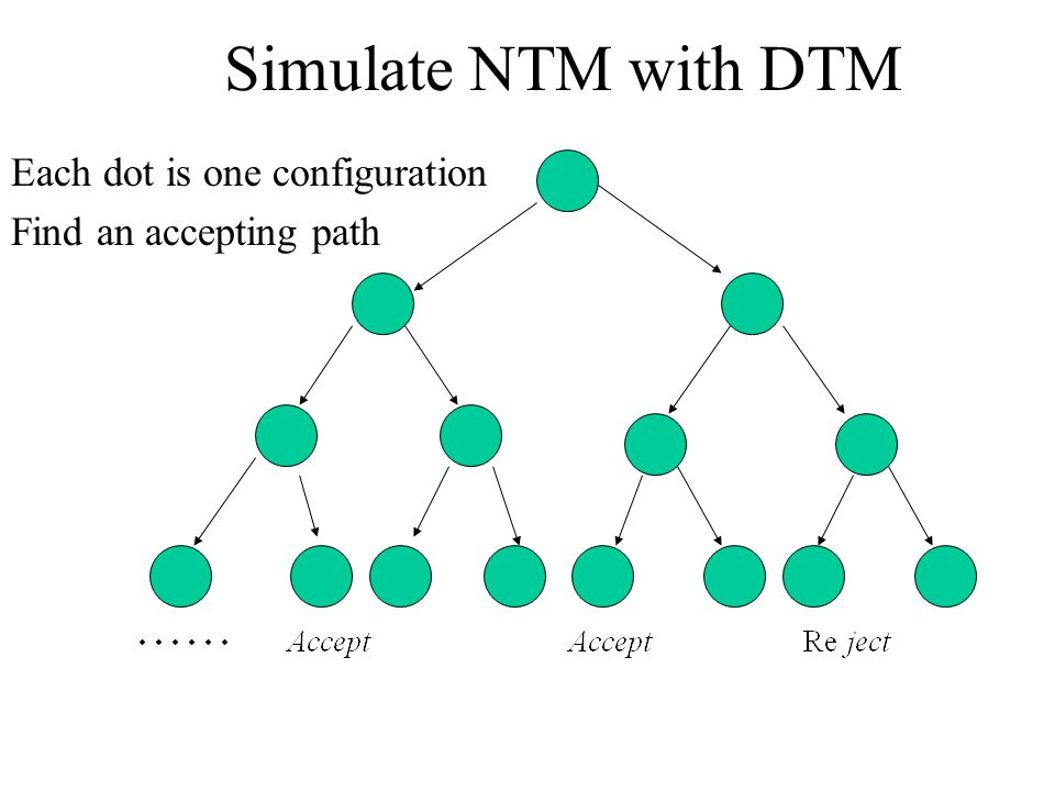 Simulate NTM with DTM Each dot is one configuration