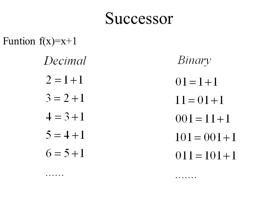 Successor Funtion f(x)=x+1