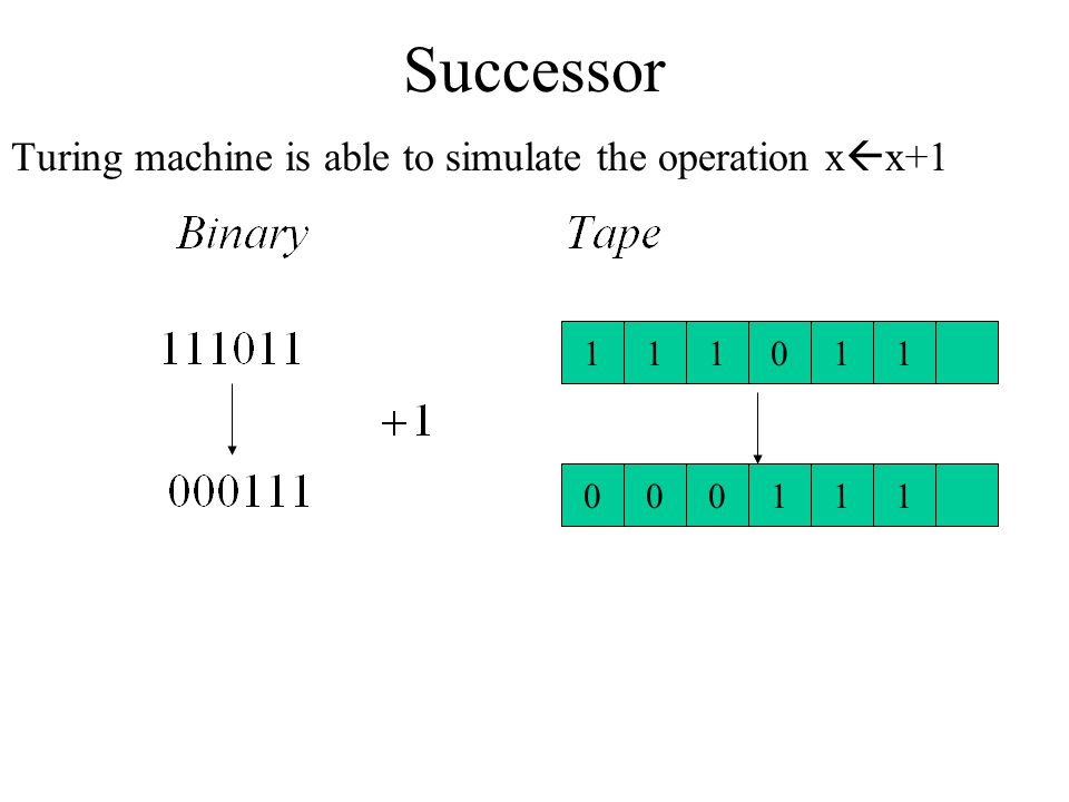 Successor Turing machine is able to simulate the operation xx+1 1 1 1