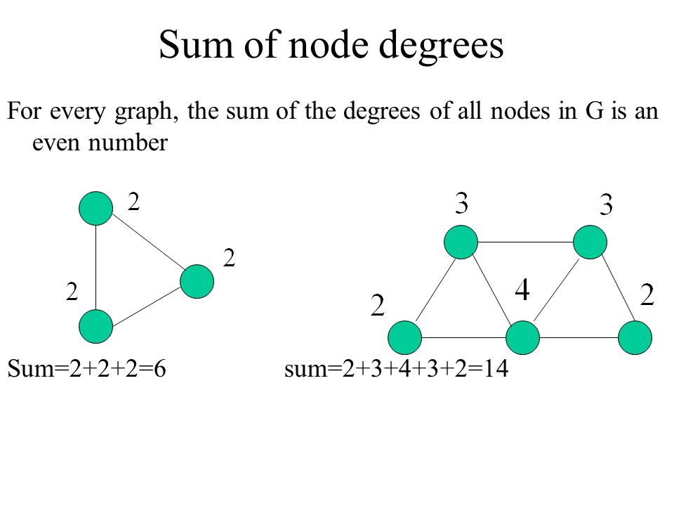 Sum of node degrees For every graph, the sum of the degrees of all nodes in G is an even number.
