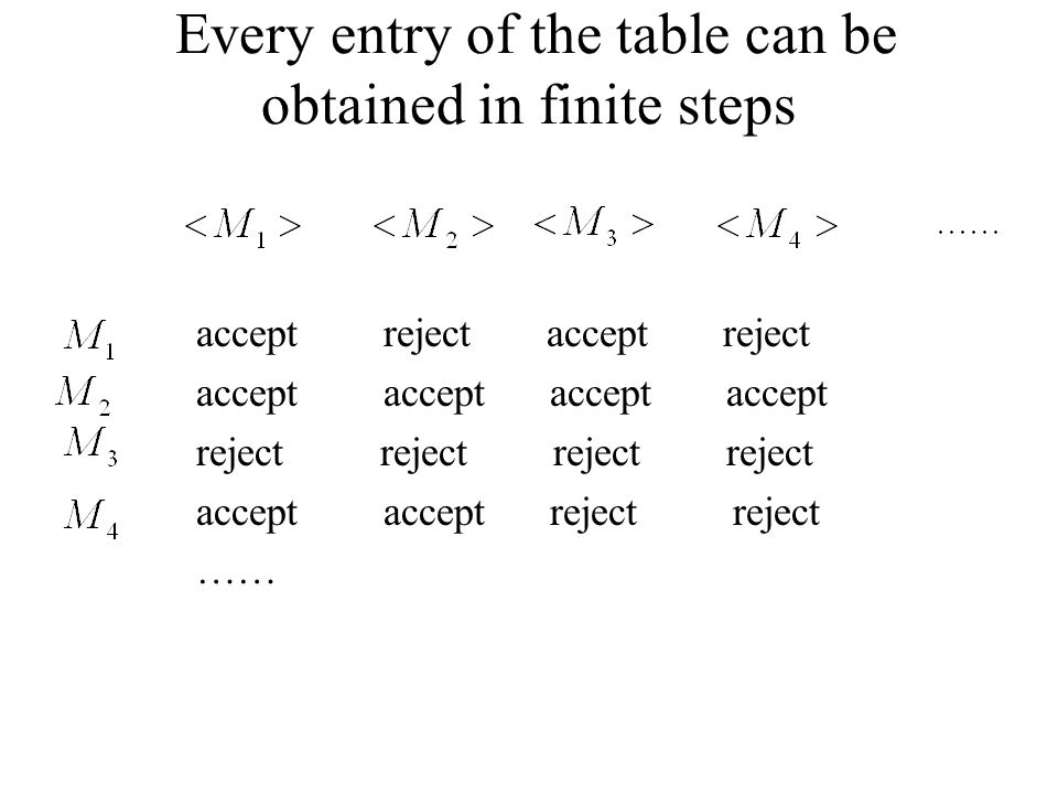 Every entry of the table can be obtained in finite steps